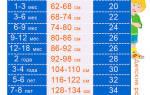 26 детский размер какая ростовка. Детские размеры одежды в россии