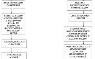 Формы работы воспитателя с родителями. Структура родительского собрания. Наглядные средства взаимодействия с семьёй